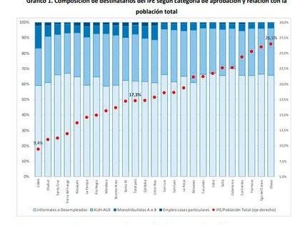 Un gráfico del estudio de Cetrángolo-Curcio sobre la distribución del IFE según características del beneficiario (barras celestes, medidas sobre el eje vertical derecho) y porcentaje de la población de cada distrito, marcado en los puntos rojos y medido en el eje vertical izquierdo.