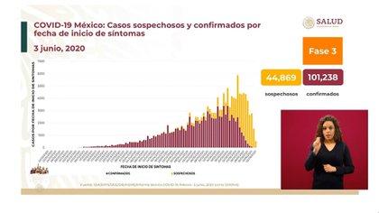 Casos sospechosos y confirmados por fecha de inicio de síntomas (Foto: SSa)