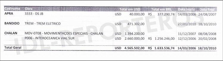 Los documentos obtenidos por IDL-Reporteros sobre los pagos al ex funcionario