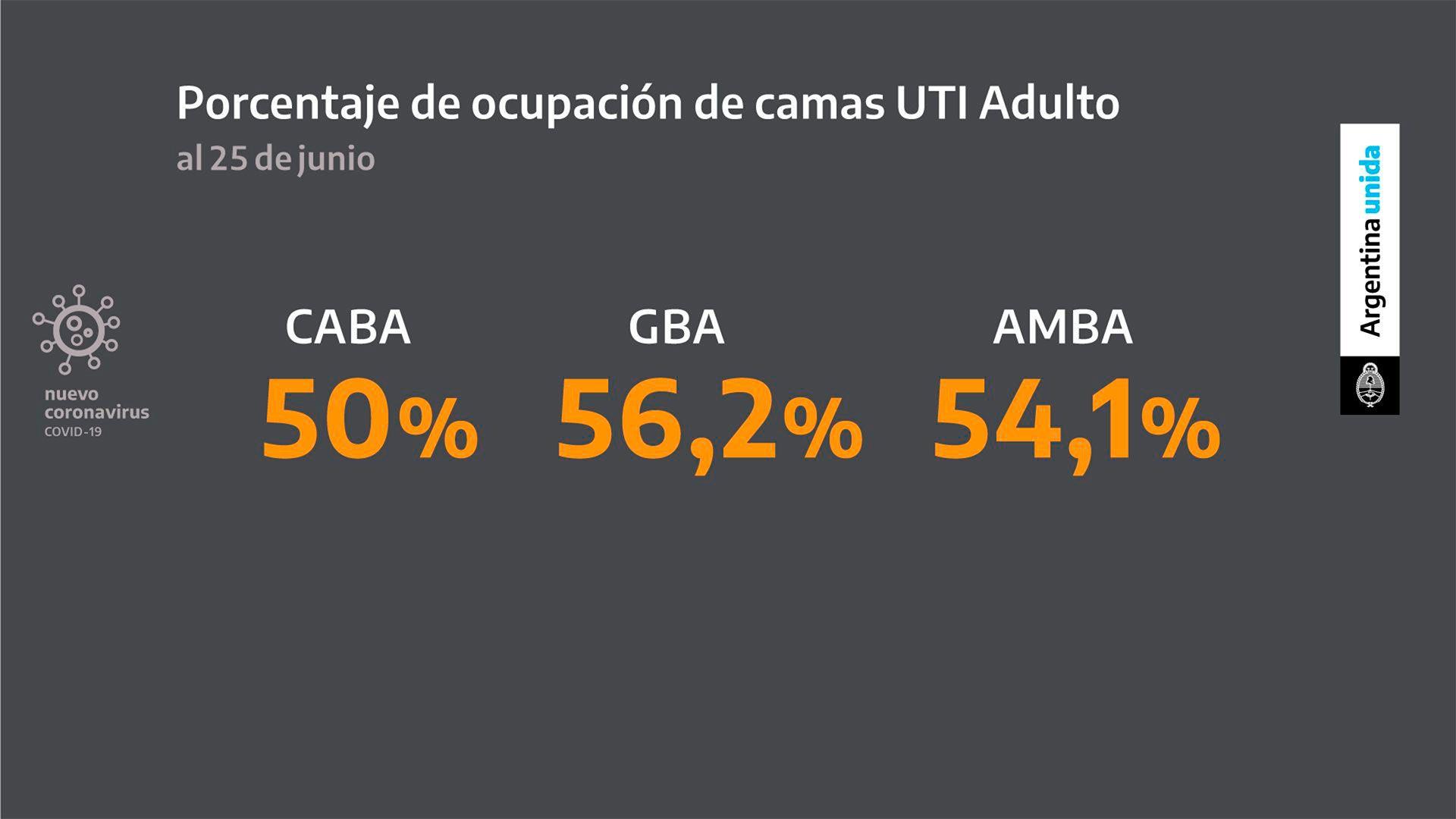 Graficos anuncio Alberto Fernandez - extension cuarentena - 26 de junio 2020