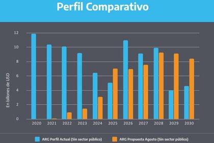 La comparación entre la deuda vigente y lo acordado entre el gobierno y los bonistas. Fuente: Ministerio de Economía.