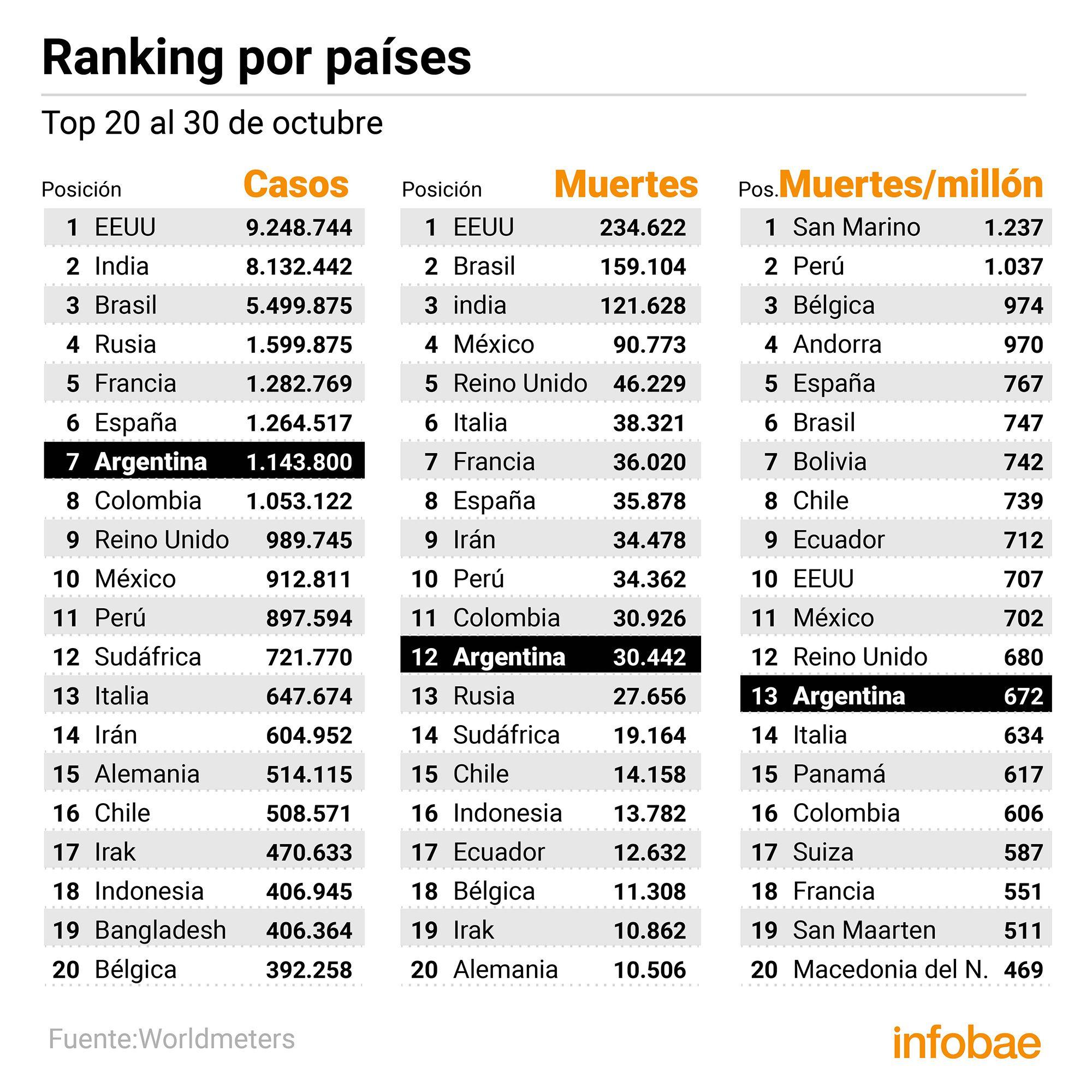 Coronavirus en Argentina: Datos y estadísticas