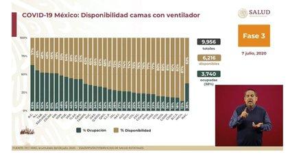 El estado de la República con menor capacidad de atención en camas con ventilador es Baja California (Foto: SSa)