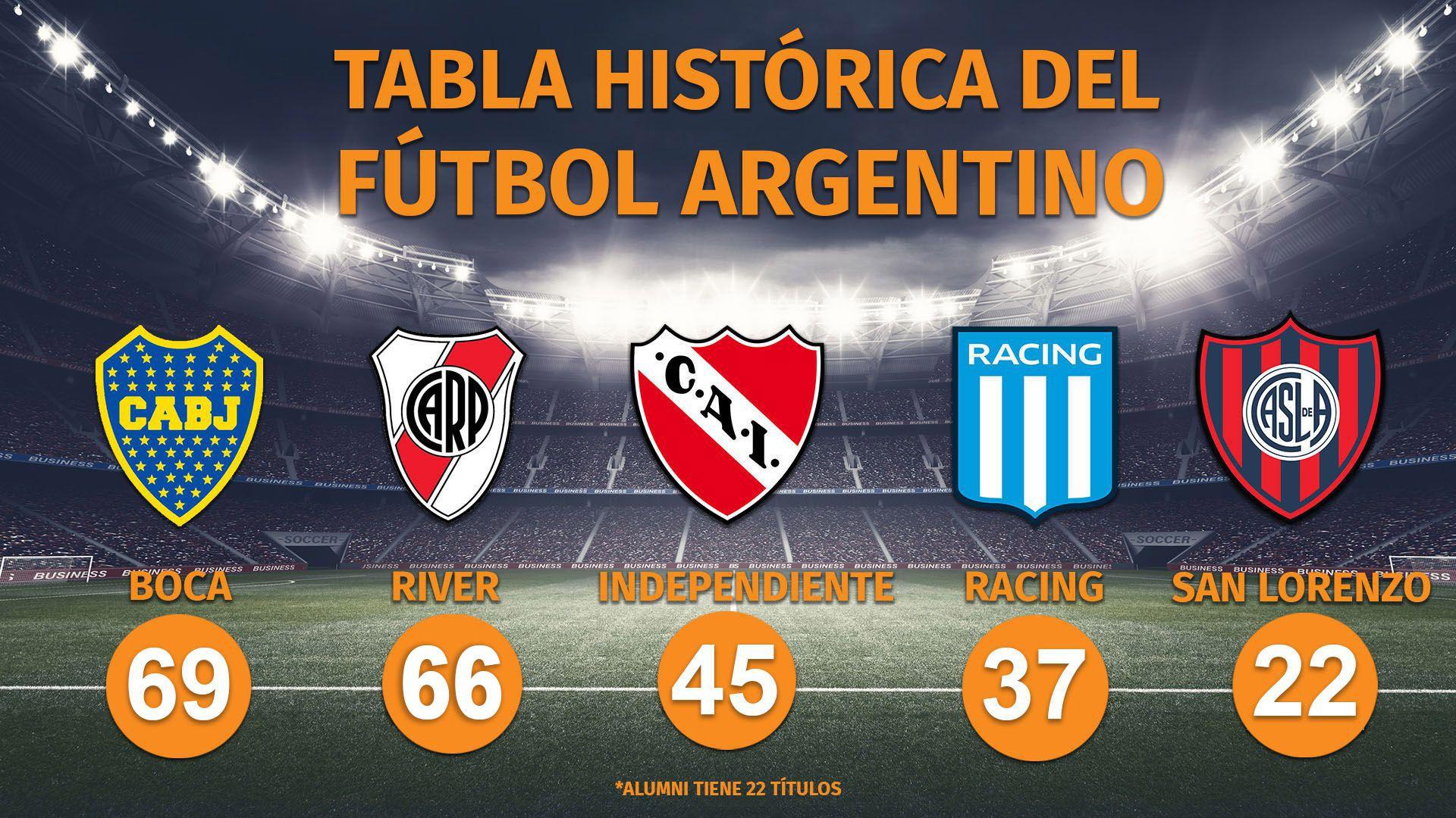Los cinco clubes más ganadores de la historia del fútbol argentino (Fuente: rhdelfutbol)