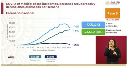Las autoridades contabilizan más de 300,000 casos de personas recuperadas (Foto: SSA)