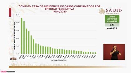 Esta es la tasa de incidencia de casos confirmados por 100,000 habitantes al viernes 17 de abril de 2020 (Foto: SSa)
