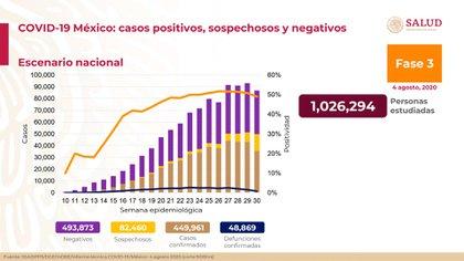 México ya casi alcanza las 50,000 muertes por coronavirus (Foto: SSA)