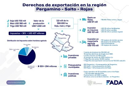 El impacto de las retenciones en la Región Pergamino (Fundación Fada)