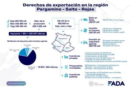 El impacto de las retenciones en la denominada Región Pergamino (FADA)
