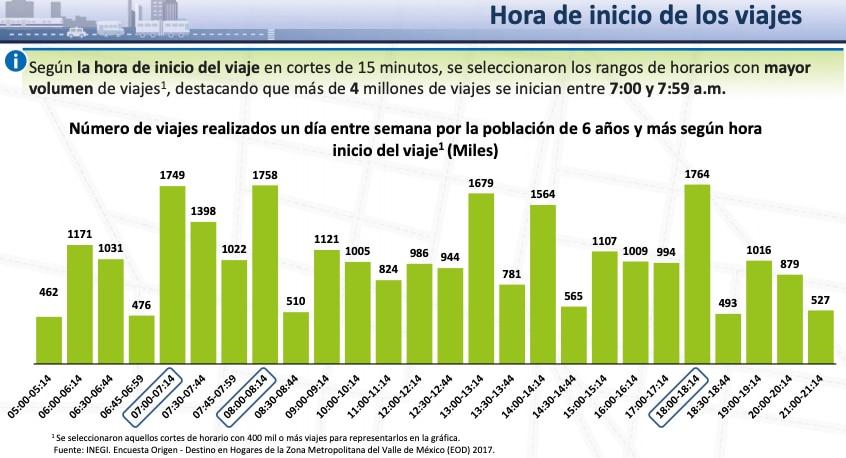 movilidad cdmx mexico hora transporte