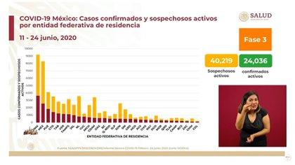 México, Estado de México y Puebla son los estados con mayor número de casos de contagios sospechosos (Foto: SSA)