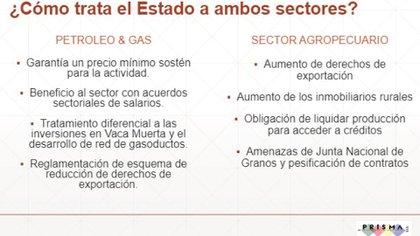 Comparaciones entre el sector agropecuario y el petrolero (Sociedad Rural de Jesús María)