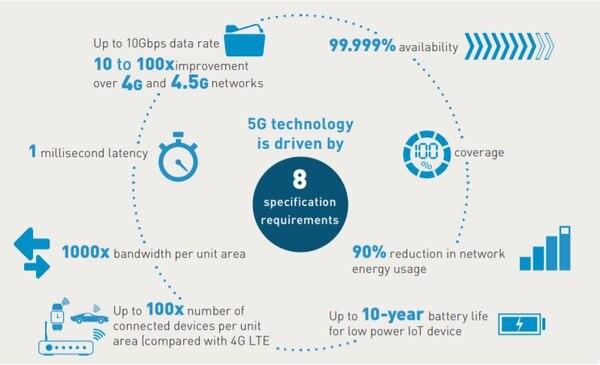 Los requerimiento del 5G (Gemalto)