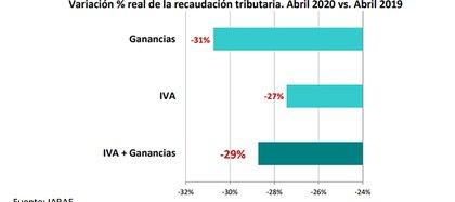 La recaudación de IVA cayó en abril un 27% en términos reales, mientras que la de Ganancias lo hizo en un 31% real interanual, según un informe de IARAF.