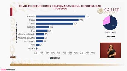 Así se distribuyeron las muertes por comorbilidad hasta el viernes 17 de abril de 2020 (Foto: SSa)