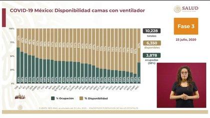 México todavía cuenta con una buena capacidad hospitalaria  (Foto: SSA)