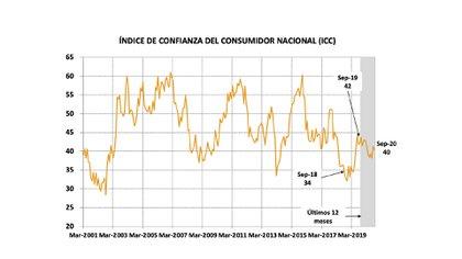 Fuente: CIF Universidad Torcuato Di Tella