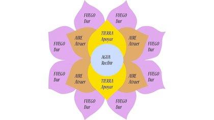 """""""La Flor"""" o """"el Telar"""" de la Abundancia: su esquema básico."""