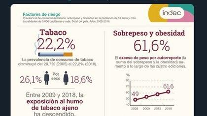 Prevalencia de consumo de tabaco y proporción de personas con exceso de peso durante 2018 (INDEC)