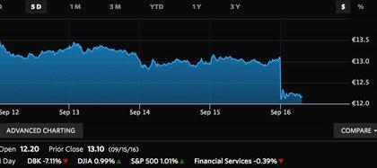 El gráfico muestra la abrupta baja de las acciones del Deutsche Bank este viernes (WSJ)