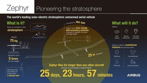 Características técnicas del Zephyr S