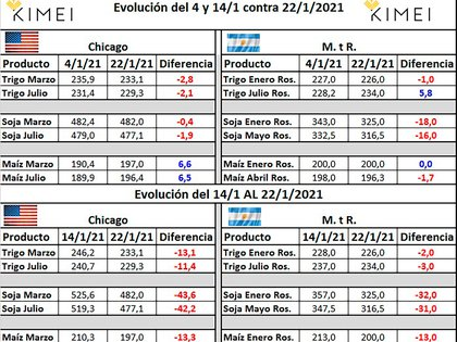 Price evolution in recent days (Source: Kimei Cereales)