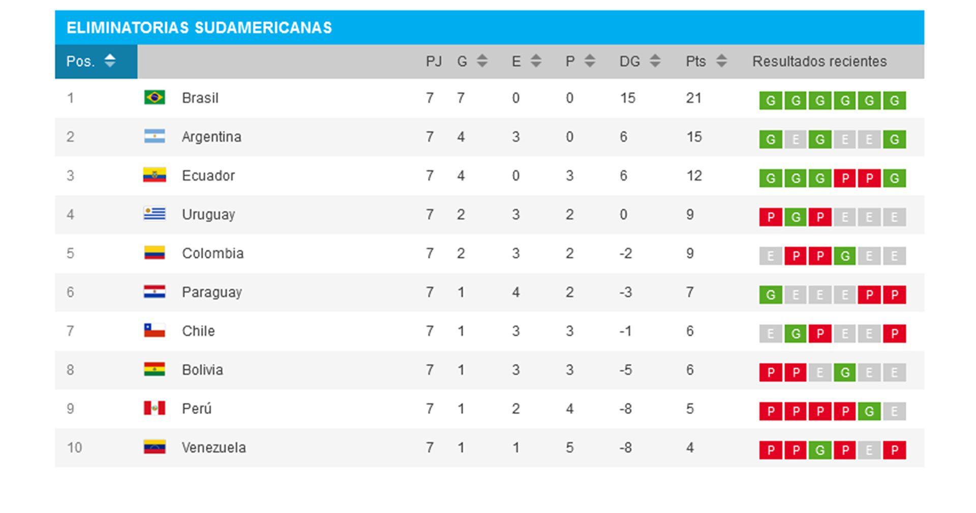 tabla de posiciones de las eliminatorias