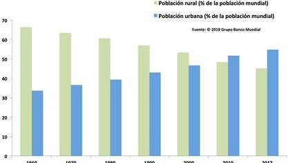 Evolución de la distribución de la población. Banco Mundial