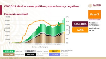 Balance de la epidemia de COVID-19 en México (Foto: Ssa)