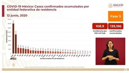 Casos confirmados acumulados por entidad federativa de residencia (Foto: SSa)