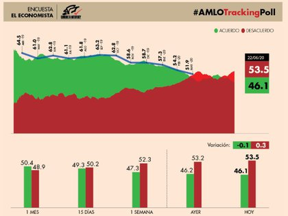 El #AMLOTrackingPoll en el 22 de junio posicionó a López Obrador en su nivel más bajo (Foto: El Economista)