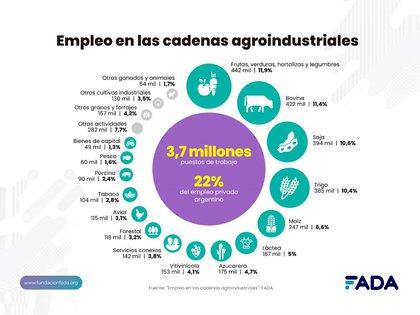 El empleo en la cadena agroindustrial (FADA)