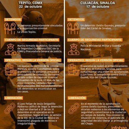 Tabla comparativa sobre los sucesos ocurridos en Tepito y Culiacán, ambos protagonizados por fuerzas federales (Tabla: Infoba)