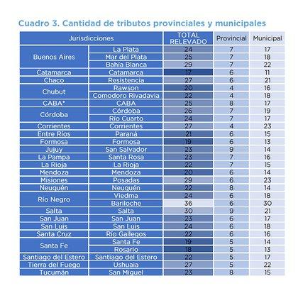 La lista de impuestos provinciales y tributos municipales, a lo que deben sumarse los impuestos nacionales