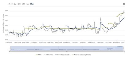 """El BCRA abandonó la """"emisión cero"""" en septiembre, pero el aumento de la cantidad de pesos en la economía se sintió el mes pasado."""