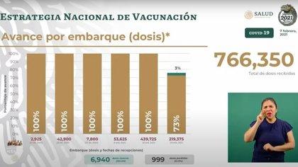 La SSa reportó que 6,940 dosis de la vacuna contra COVID-19 se encuentran resguardadas (Foto: SSa)