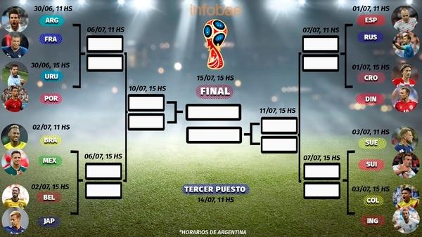 Quedó conformado el cuadro de octavos de final del Mundial 2018 (Gustavo Gavotti)