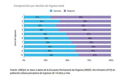 La incidencia de las mujeres es mucho más alta en los segmentos más pobres de la sociedad (deciles más bajos de ingreso) y se achica a medida que los niveles de ingreso superiores