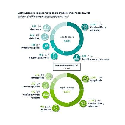 Las ventas argentinas muestran una mayor concentración por productos que las compras a EEUU