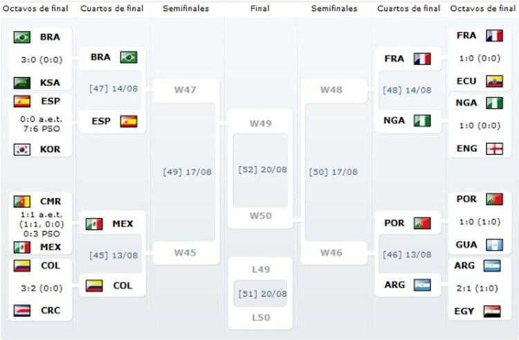 Quedaron definidas las llaves de los cuartos de final del Mundial de ...