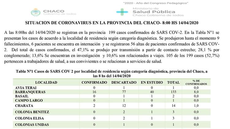El informe oficial sobre el avance del coronavirus en Chaco