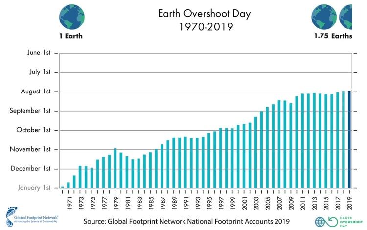 La fecha llega cada vez antes, según los registros de Global Footprint Network