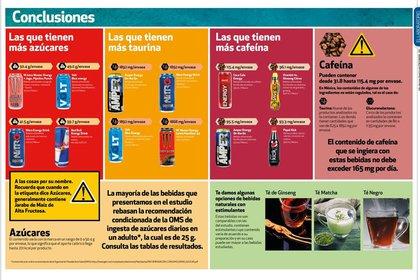 M Juice Monster Energy, Volt Blue energy, Nitro Energy Drink y Red Bull Energy Drink, las bebidas con más azúcar (Foto: Procuraduría Federal del Consumidor)