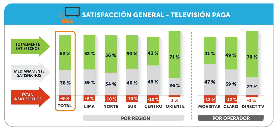 Satisfacción con la televisión paga en 2020 según Osiptel