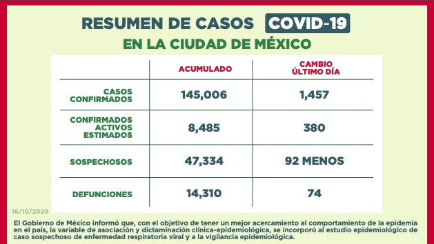 coronavirus mexico cdmx 171020