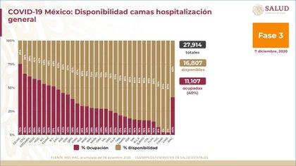 La entidad con más ocupación en camas de hospitalización general y con ventilador es la Ciudad e México (Foto: Ssa)