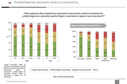 La predisposición a vacunarse contra el coronavirus subió 7 puntos luego de tres descensos consecutivos