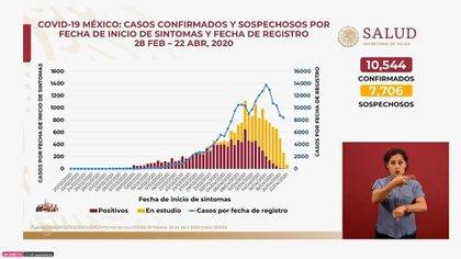 Casos confirmados y sospechosos por fecha de inicio de síntomas y fecha de registro del 28 de febrero al 22 de abril en México (Foto: SSa)