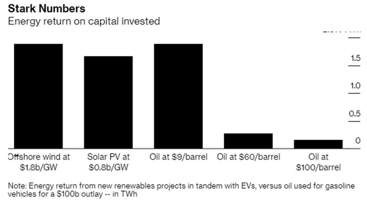 Retorno de energía de nuevos proyectos renovablesjunto con vehículos eléctricos, en comparación con el petróleo utilizado para vehículos a gasolina por un desembolso de USD 100.000 millones, en teravatio-hora (TWh).