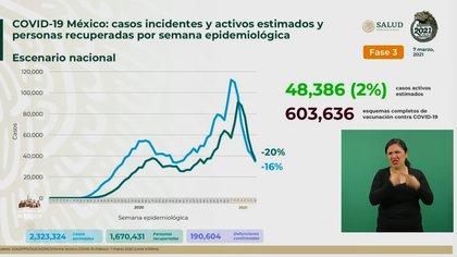 Hasta este domingo 7 de marzo se registraron 190,604 muertes acumuladas a causa de la COVID-19 (Foto: captura de pantalla SSa)